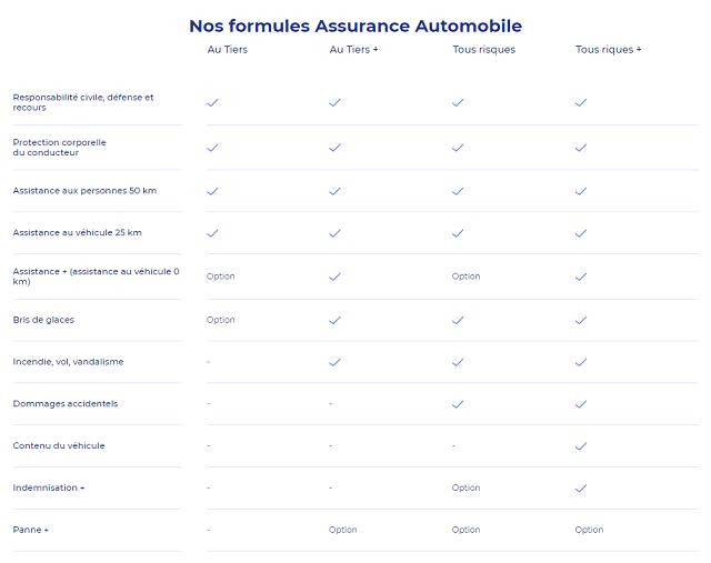 formules assurance auto lcl