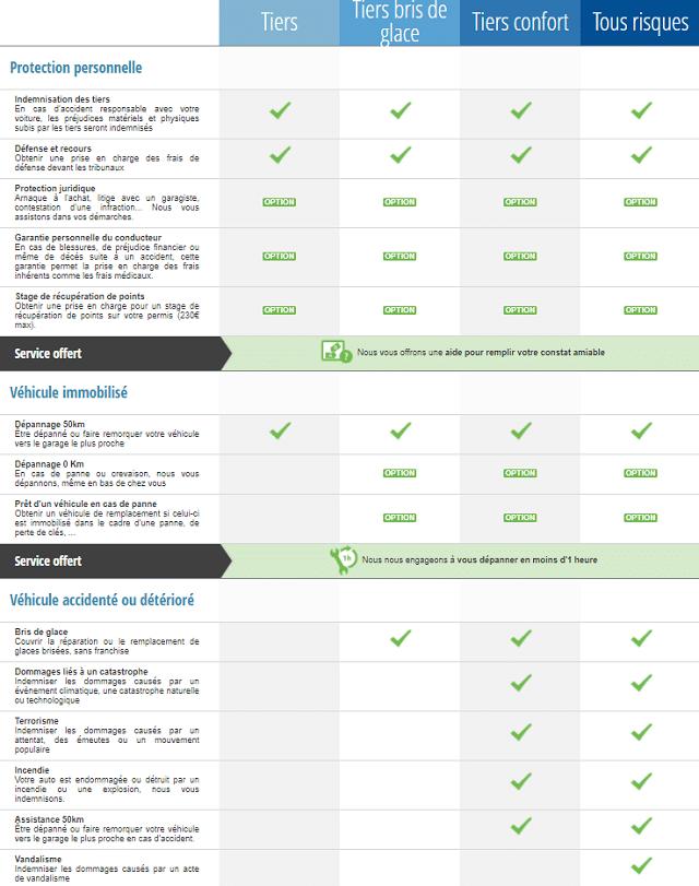 garanties assurance auto assu 2000