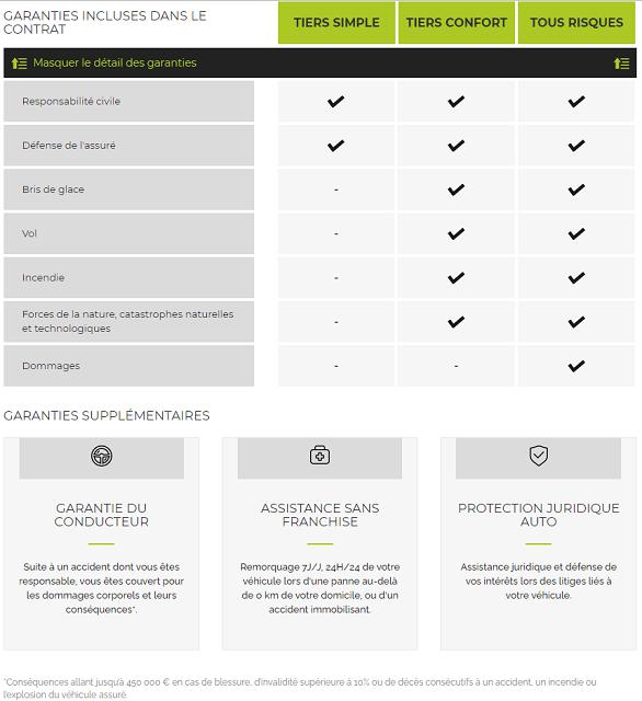 garanties assurance auto active assurances
