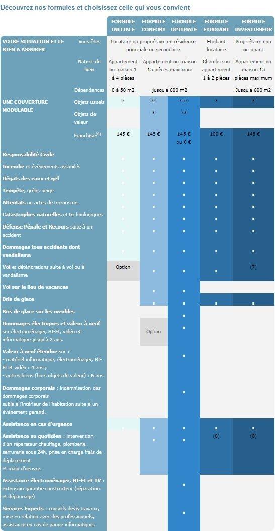 garanties assurance habitation banque courtois